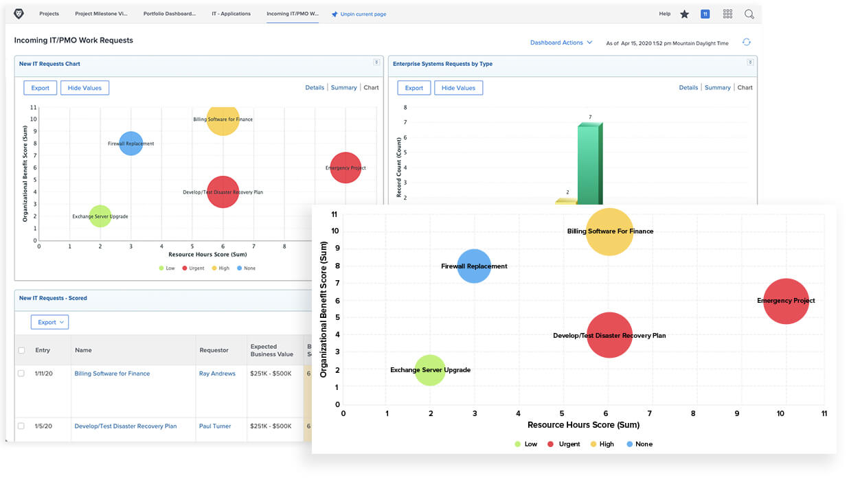 Demand Management report view