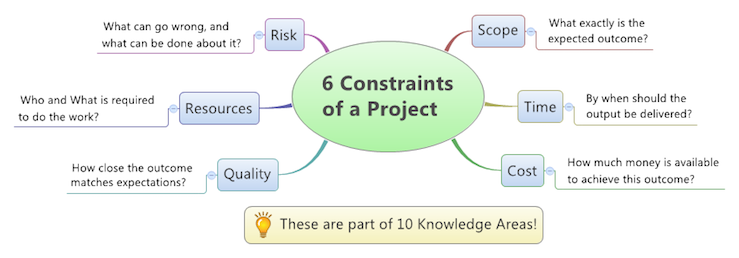 6 project constraints