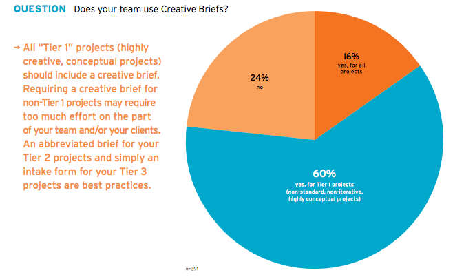 Who uses creative briefs?