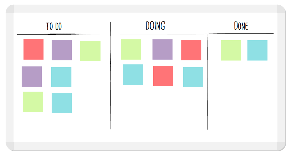 Kanban System for Agile Marketing: A Beginner's Guide | Workfront