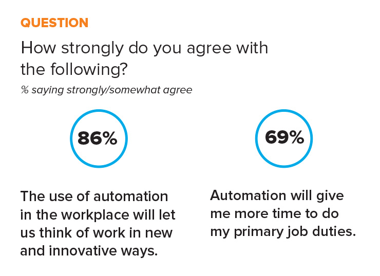 statistic work automation future