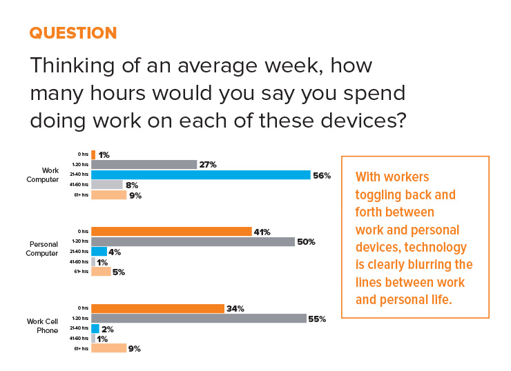 statistic working on personal devices