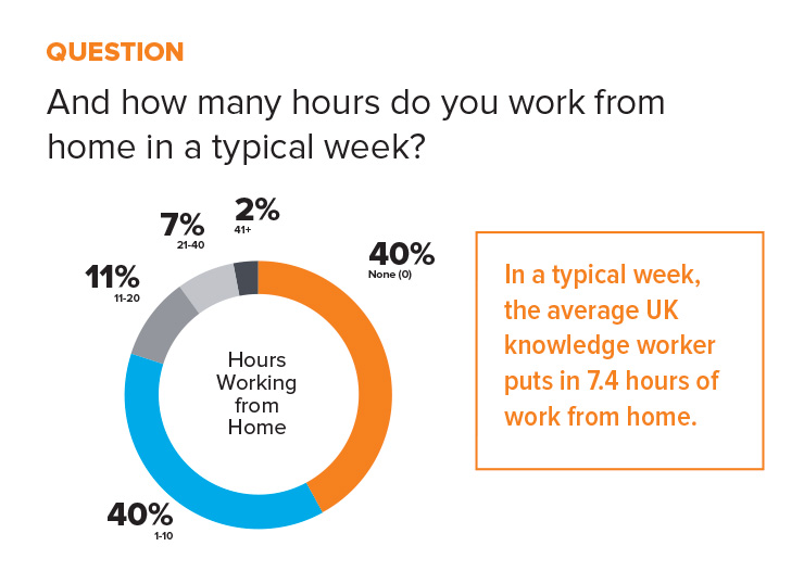 statistic working from home