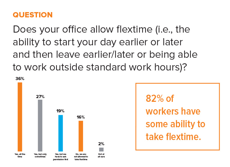 statistic flextime office