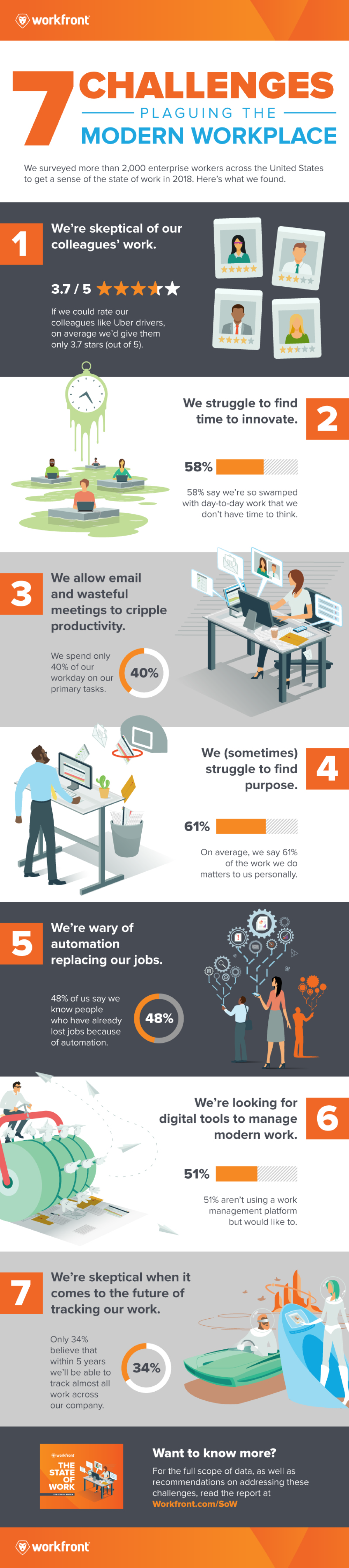 State of Work Infographic