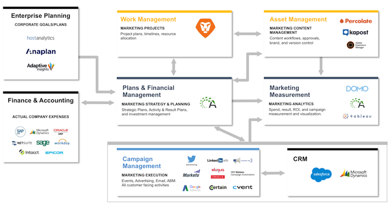 How Allocadia integrates with Workfront as part of MarTech Stack