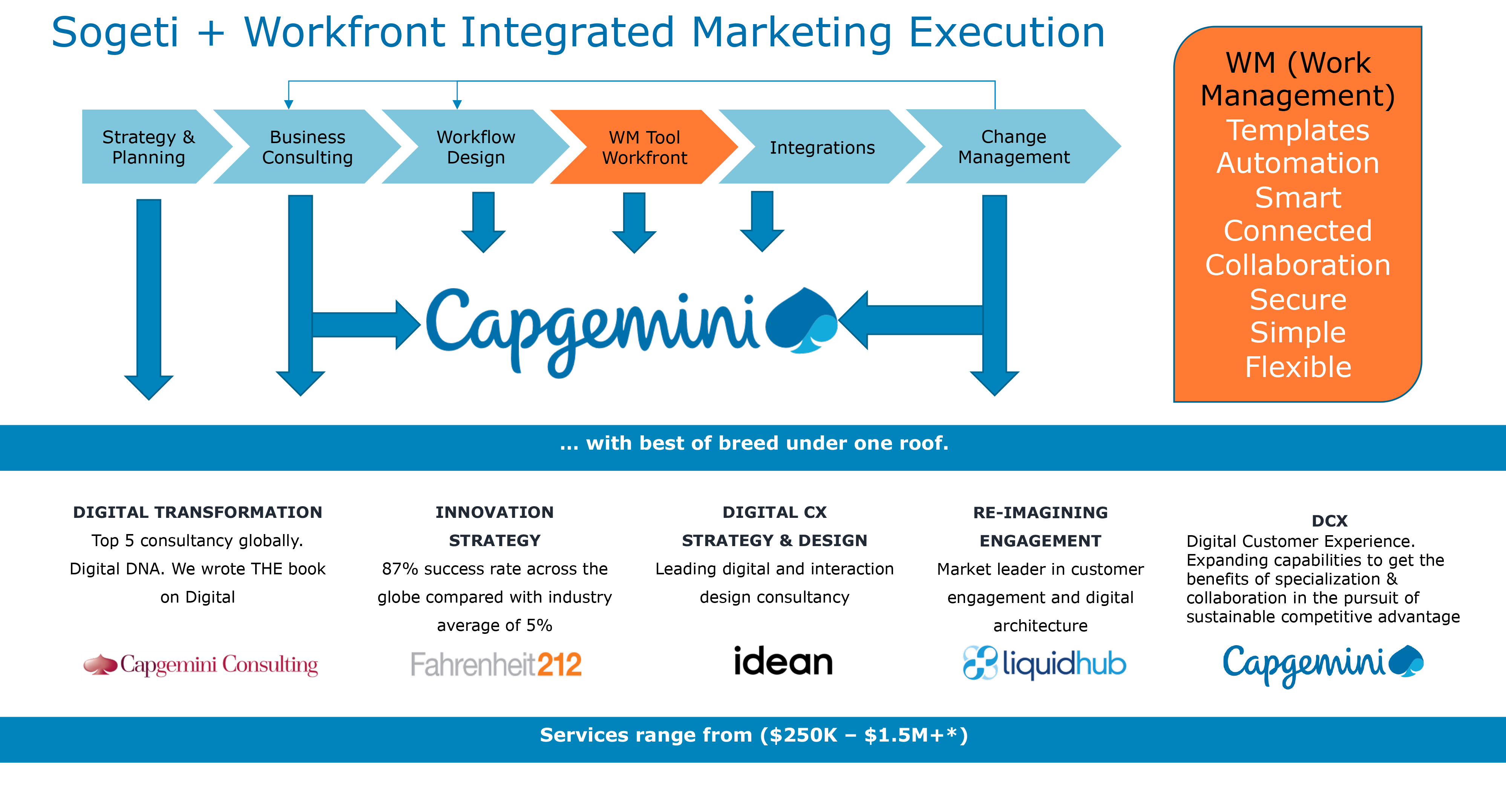 Capgemini and Workfront solution image-1