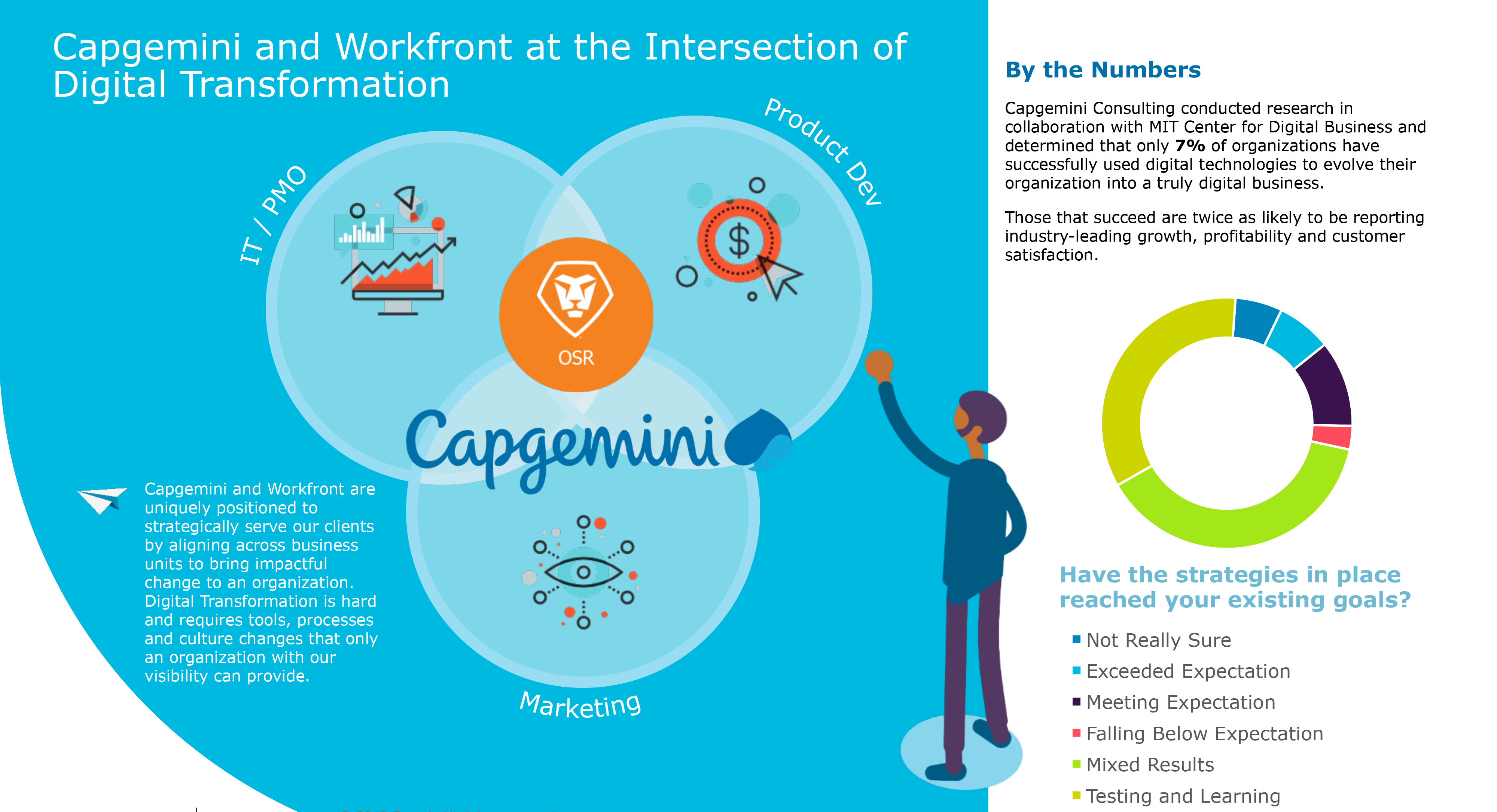 Capgemini and Workfront solution image-2