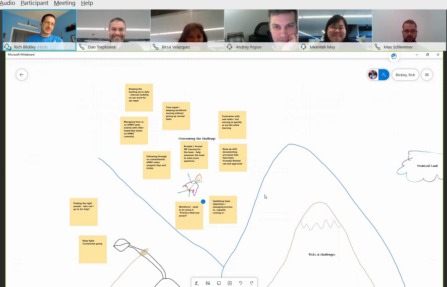 A screeshot of a team retrospective meeting conducted with Zoom