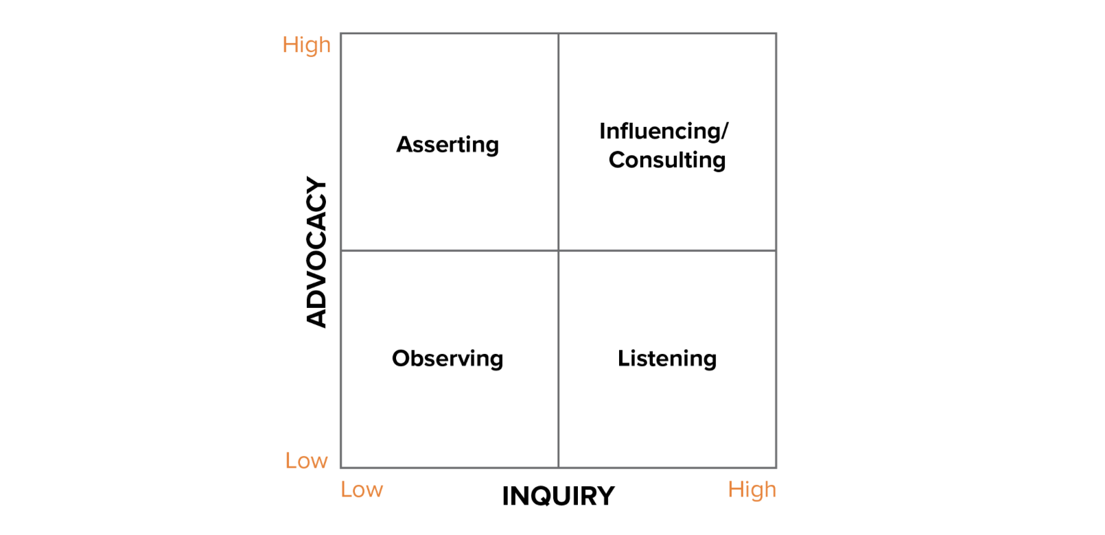 inquiry advocacy matrix for business empathy
