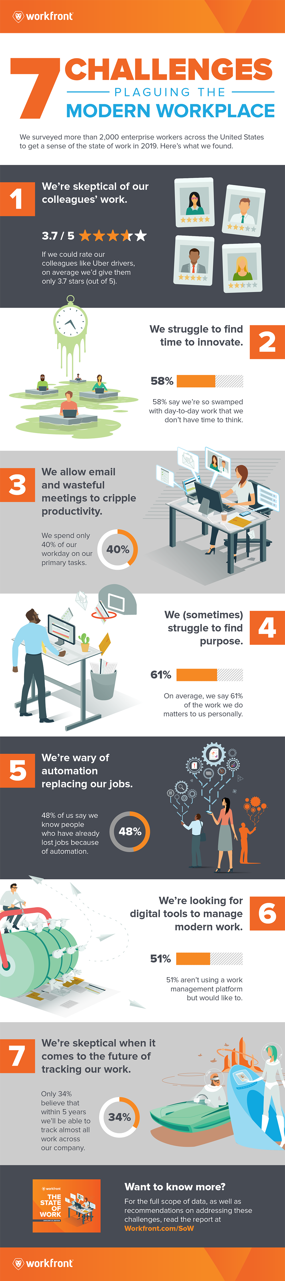 2019 State of Work Report Infographic