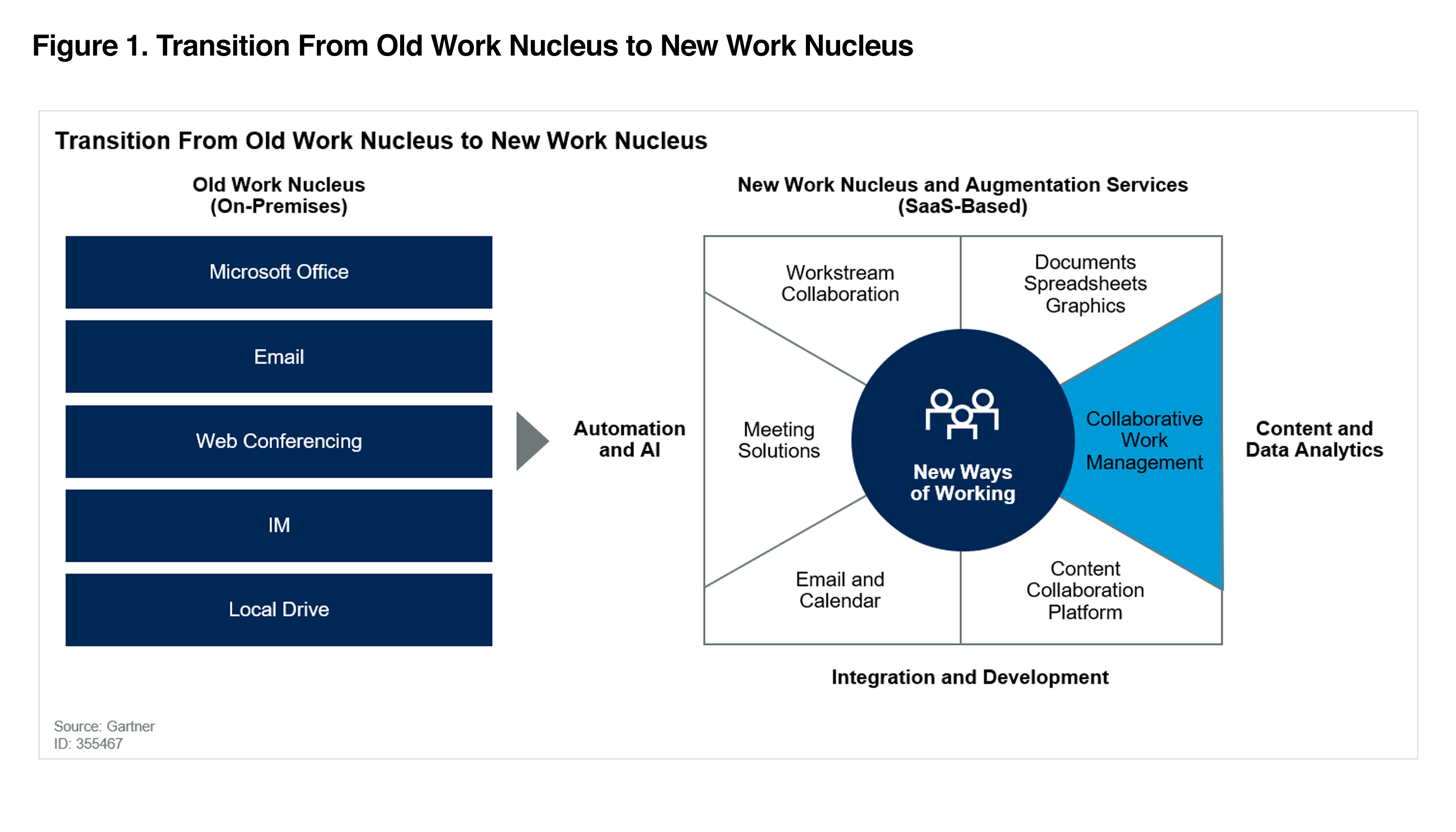 Transition from old work nucleus to new work nucleus