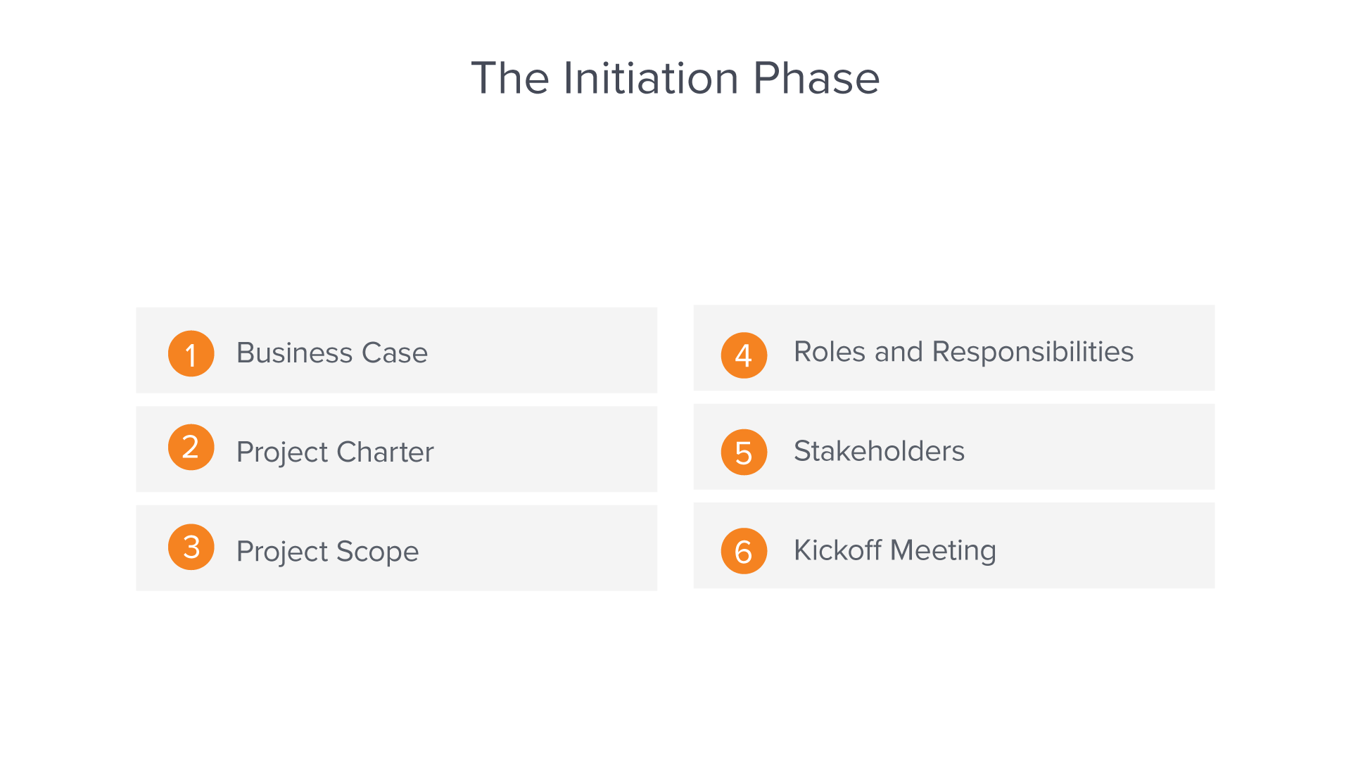 The project initiation process