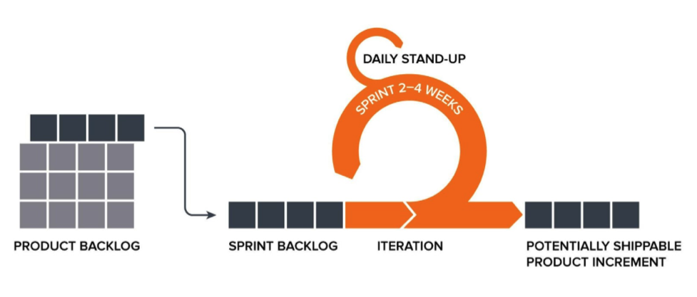 Scrum sprint iteration model and process