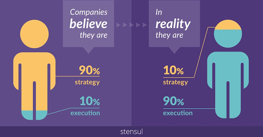Companies believe they are 90% strategy and 10% execution. In reality they are 10% strategy and 90% execution.