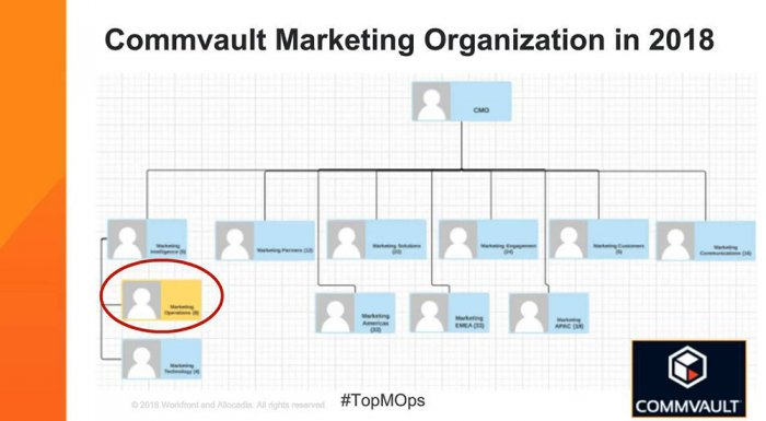 Building Best-in-Class Marketing Ops: Strategies From Commvault And Workfront