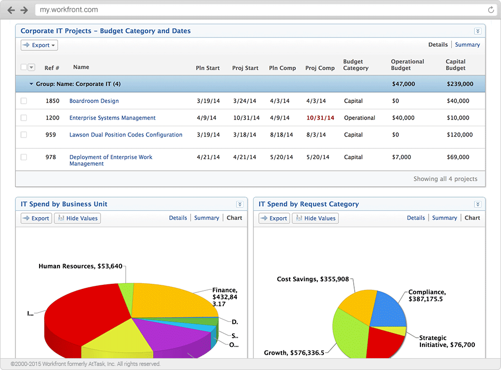 Workfront - Custom Dashboards