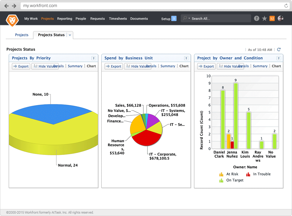 Workfront - Build custom project dashboards