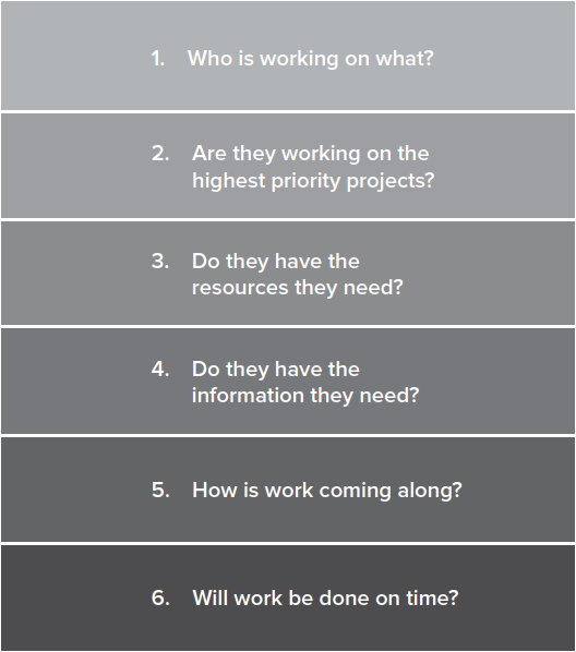 Managers Need Answers to These Questions