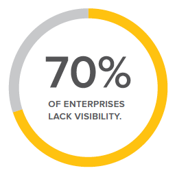 70% of enterprises report that they lack the visibility they need to be productive.